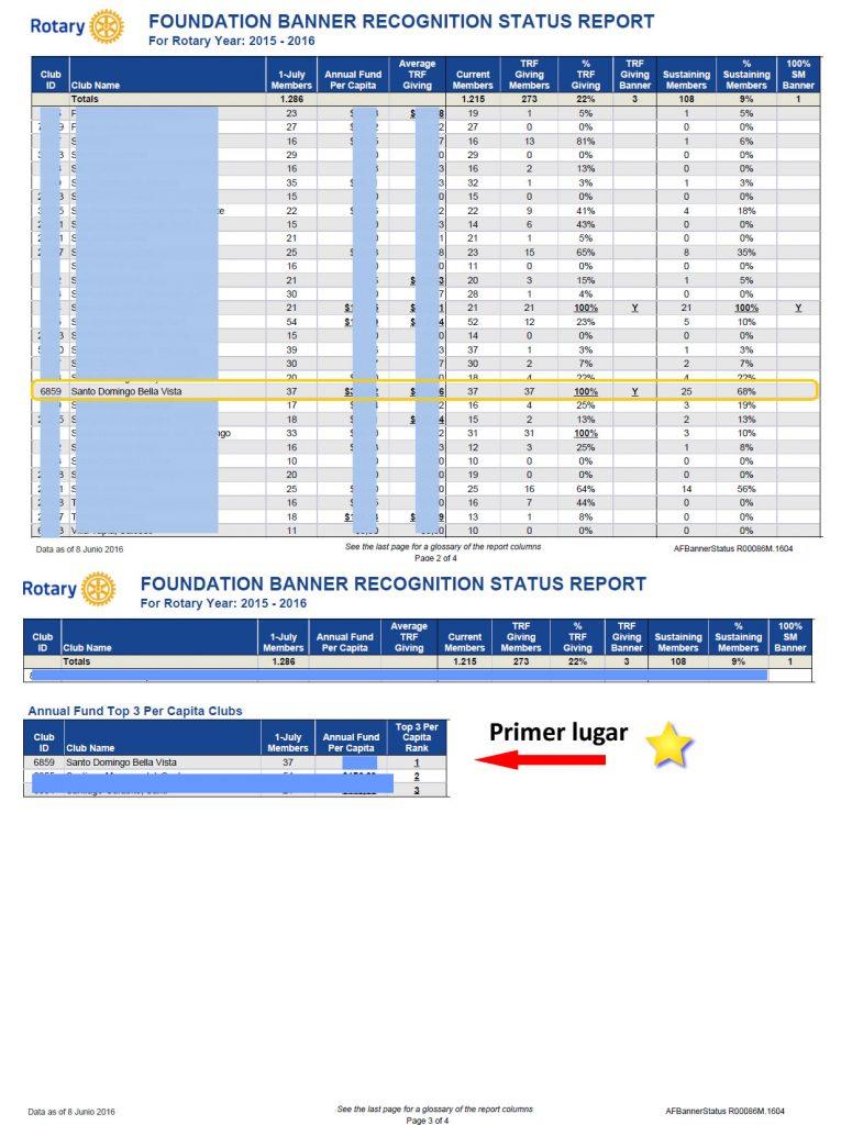 reporte-aporte-per-capita-banderin-fundacion-2015-2016